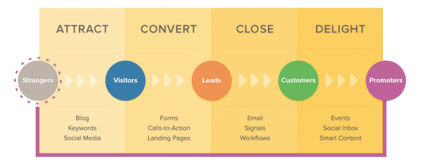 what is inbound marketing concept
