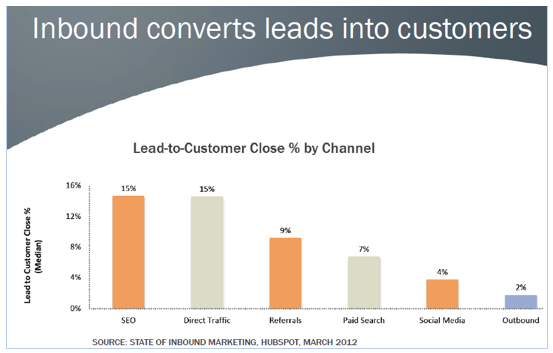 inbound marketing sales